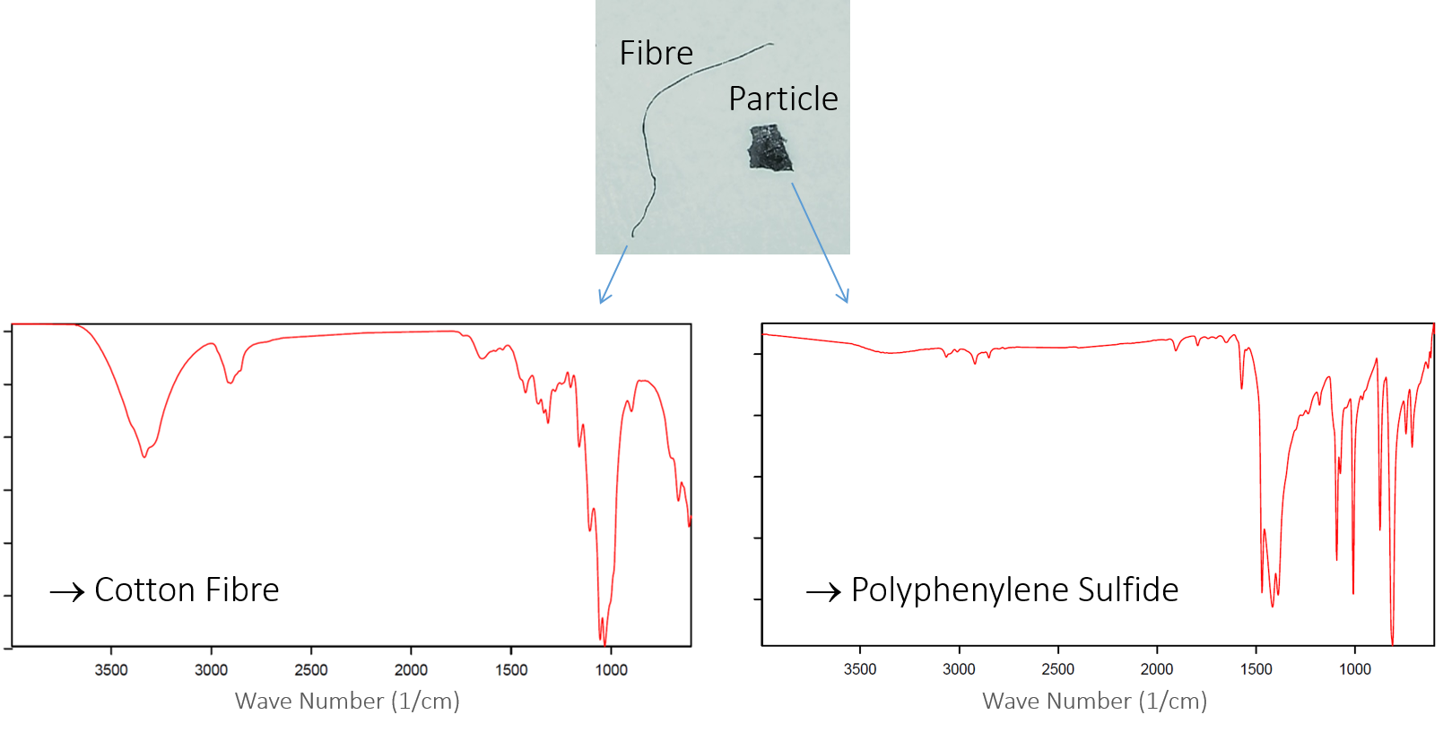 FT-IR-spectroscopy-particles-fibres