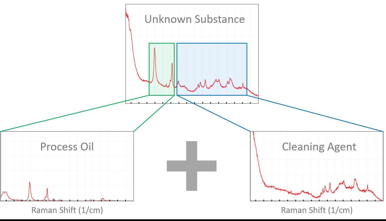 Raman-spectroscopy-filmic-contamination
