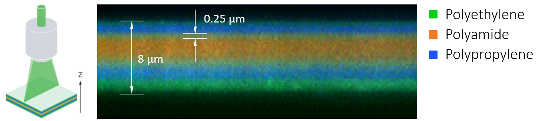Raman-spectroscopy-multi-foil-analysis