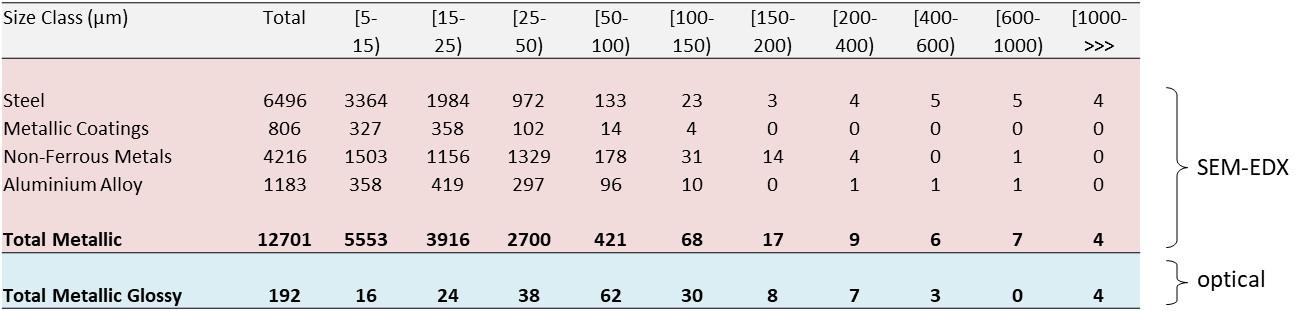 Vergleich-SEM-EDX-optische-Partikelanalyse