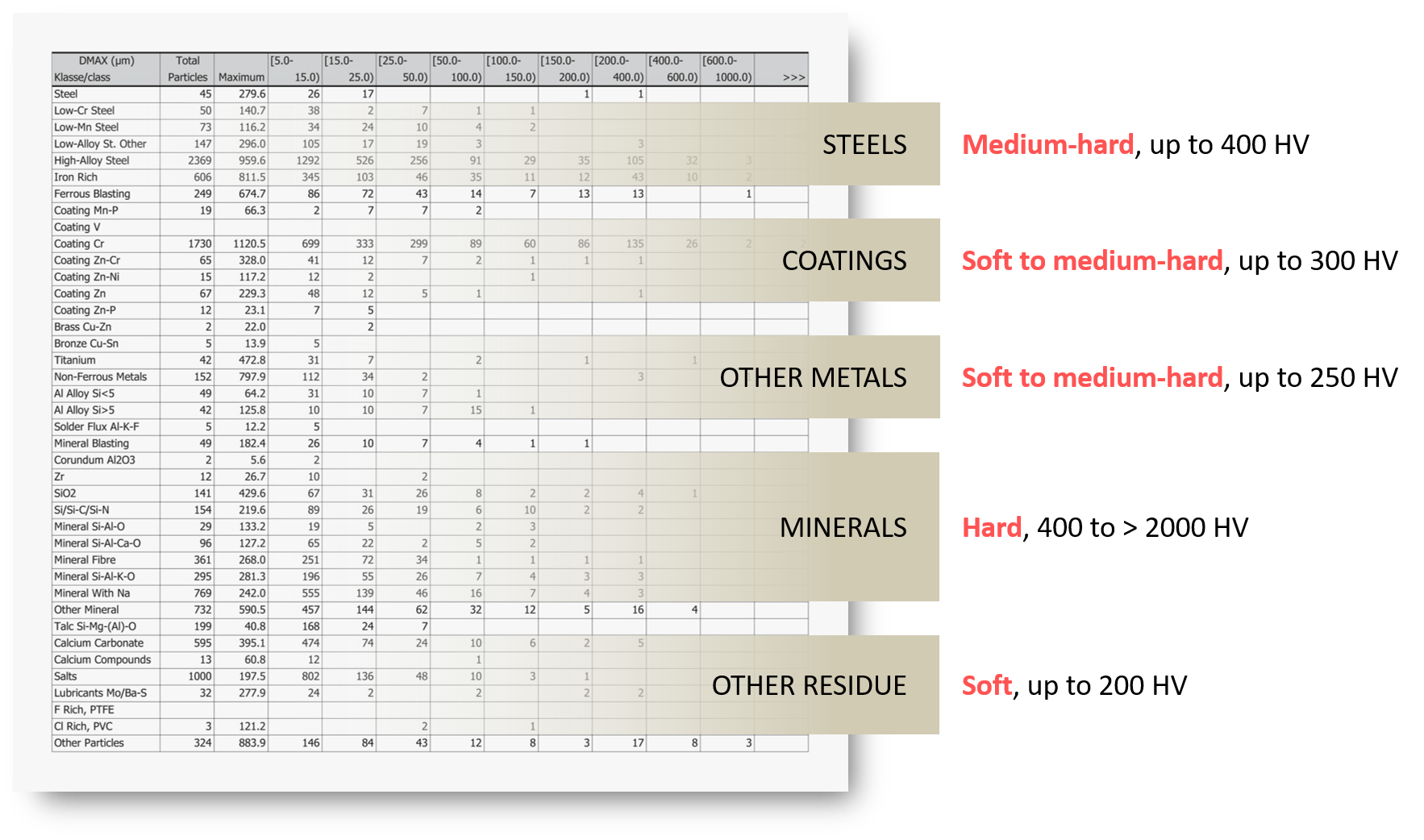 SEM-EDX-contaminant-particles-hardness