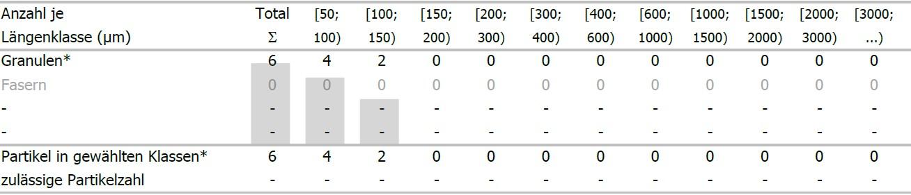 tabelle-fremdpartikel-pro-100mg