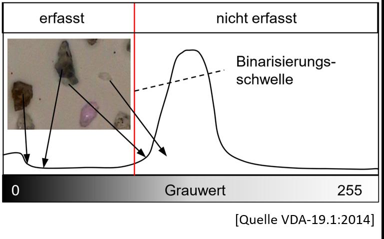 VDA-19.1 Grenzen lichtoptischer Systeme